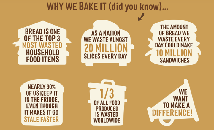 bread waste facts